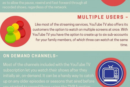 Roku TV: Activate Youtube TV on Roku  - Contact Us Infographic