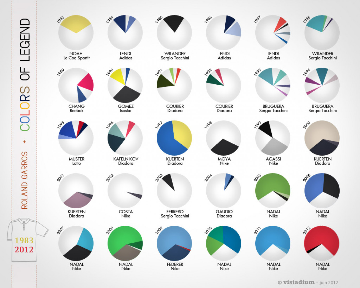 Roland Garros: Colors of Legend Infographic