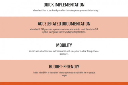 Role of Athenahealth EHR Software in Medical  Infographic