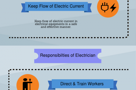 Roles of Electricians and Their Responsibilities Infographic