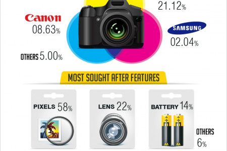 Roll.Camera.Sahre- An Indian Camera Story Infographic