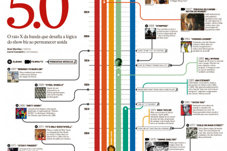 Rolling Stones 5.0 Infographic