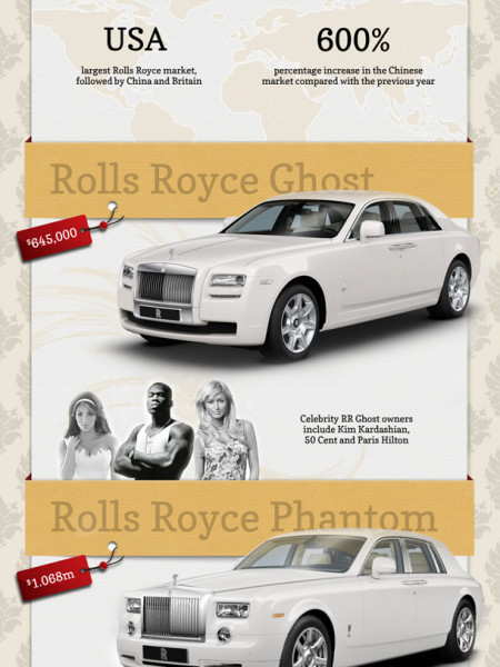 Rolls Royce in 2010: A Visual Insight Infographic