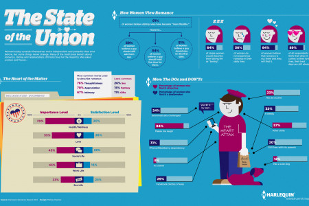 ROMANCE: The State of the Union Infographic