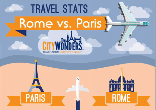 Rome Vs. Paris Travel Stats
