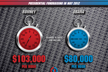 Romney Ahead in Race for Cash Infographic