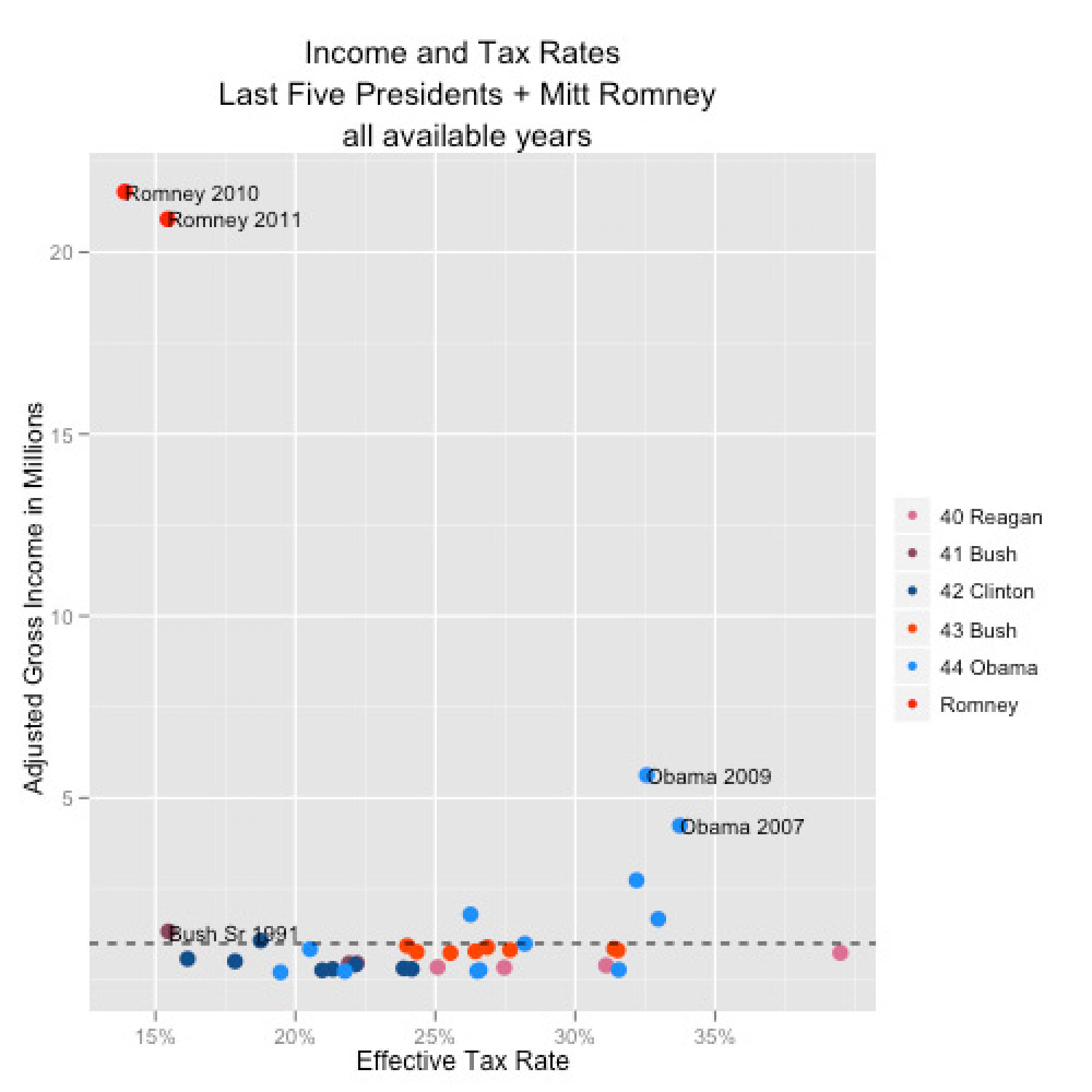 Romney Obama Income and Tax Rates Infographic
