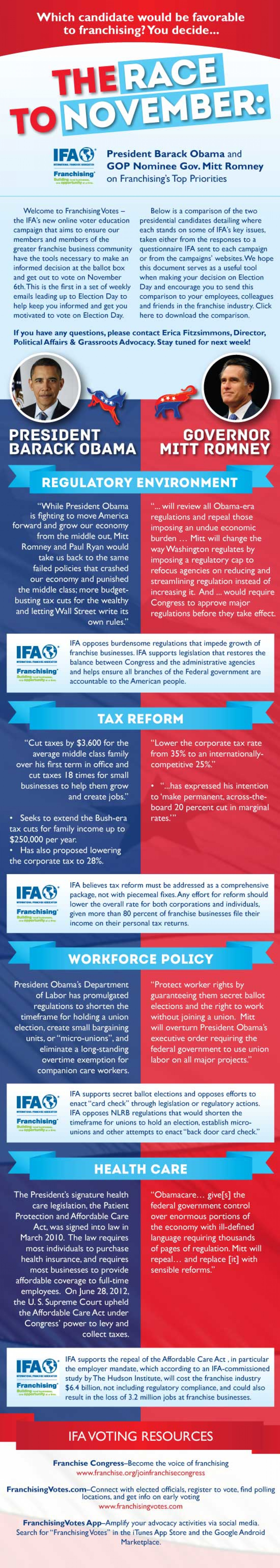 Romney or Obama...Which Candidate Would be Favorable to Franchising? Infographic
