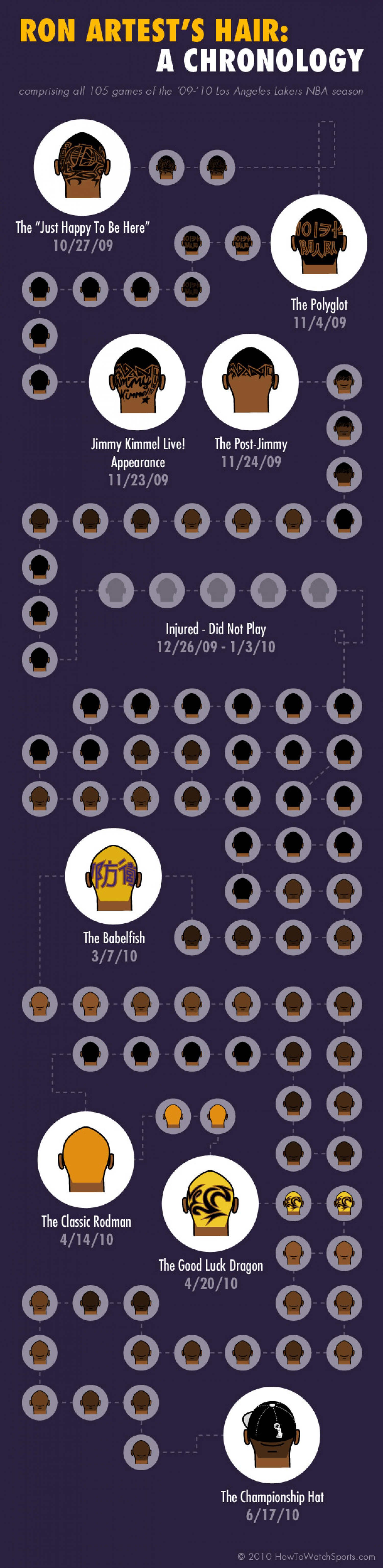 Ron Artest's Hair: A Chronology  Infographic