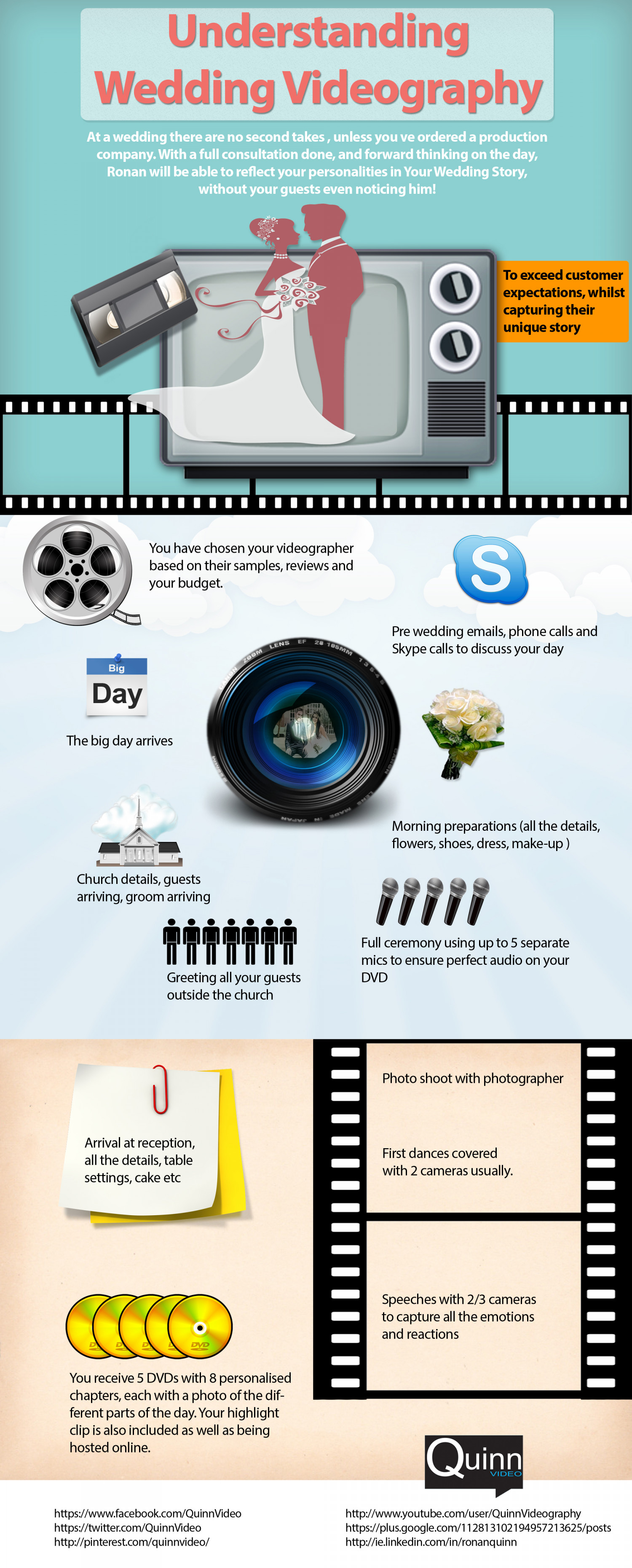 Ronan Quinn Wedding Videography Infographic Infographic