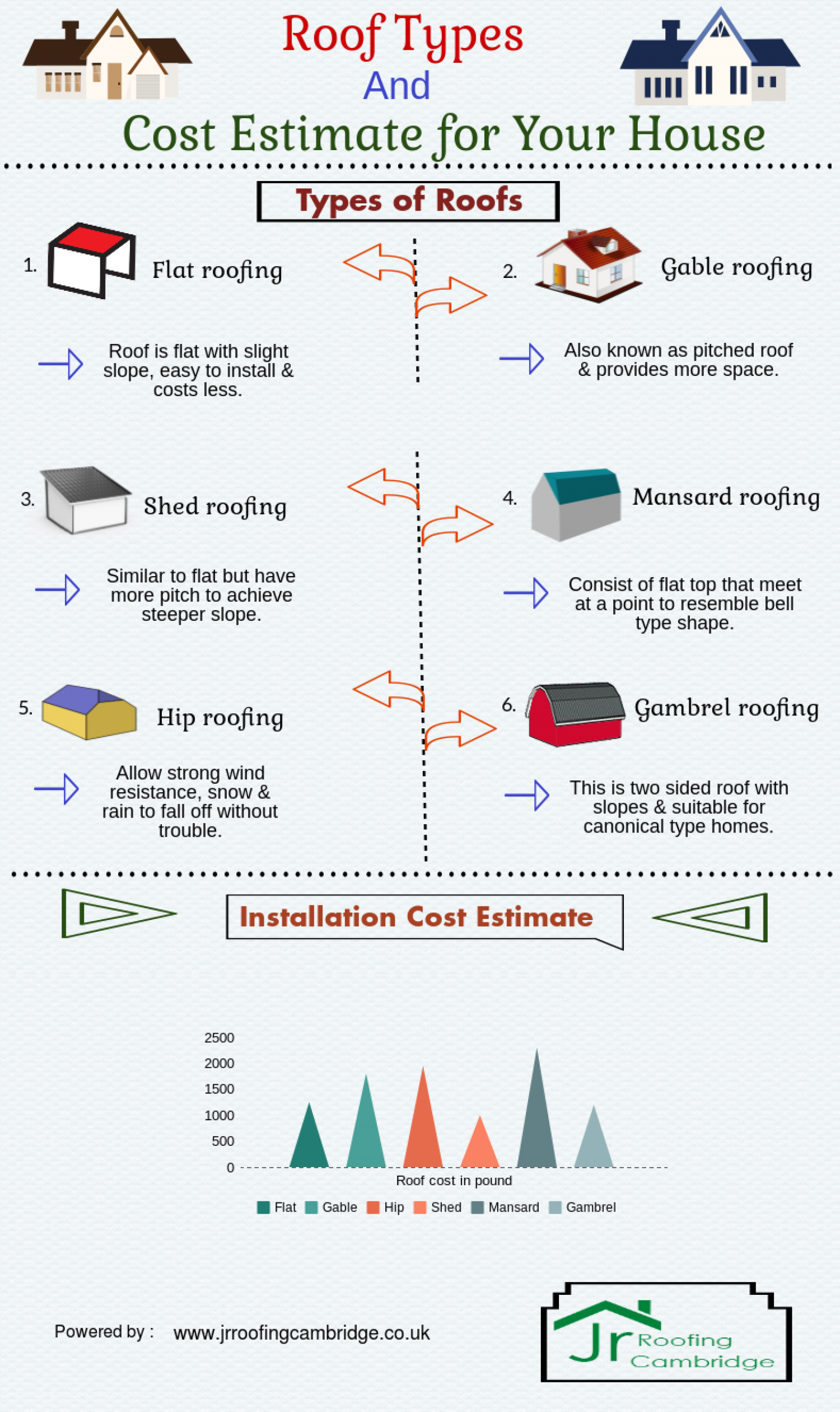 Roof types cost estimate for your house Estimate cost of house