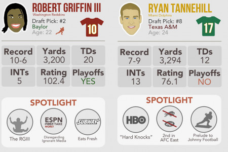 Rookie QB Year In Review Infographic