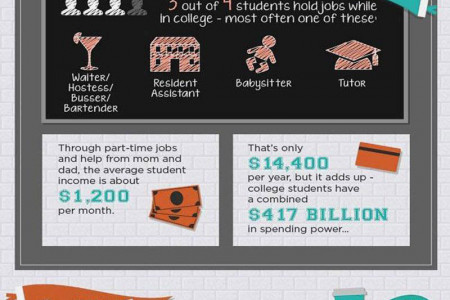 Room And Board - Student Spending Habits Infographic