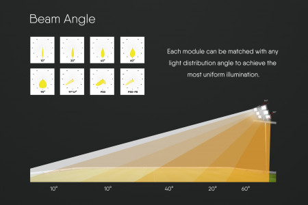 Rotatable LED Stadium Light Features Infographic