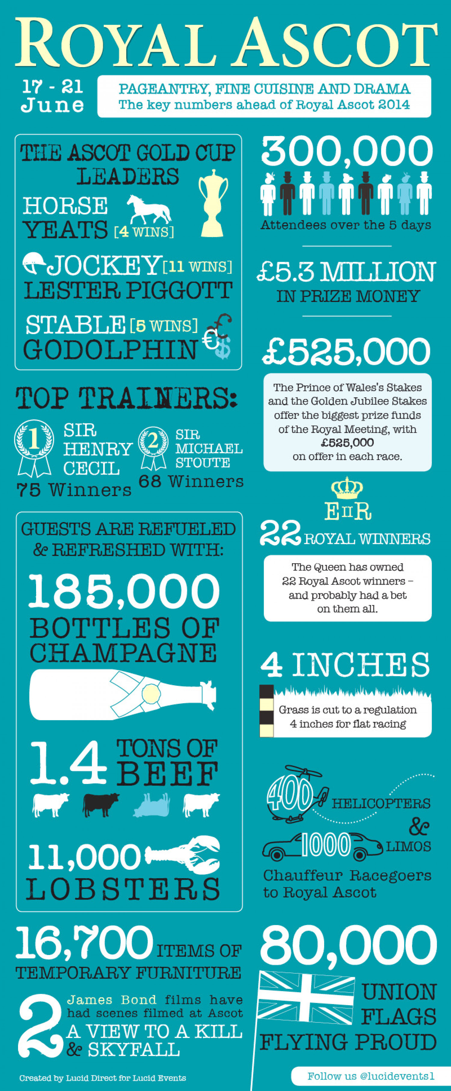 Royal Ascot Infographic