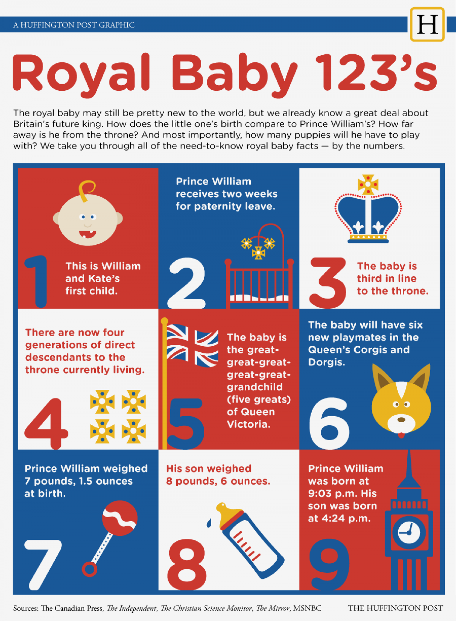Royal Baby 123's Infographic