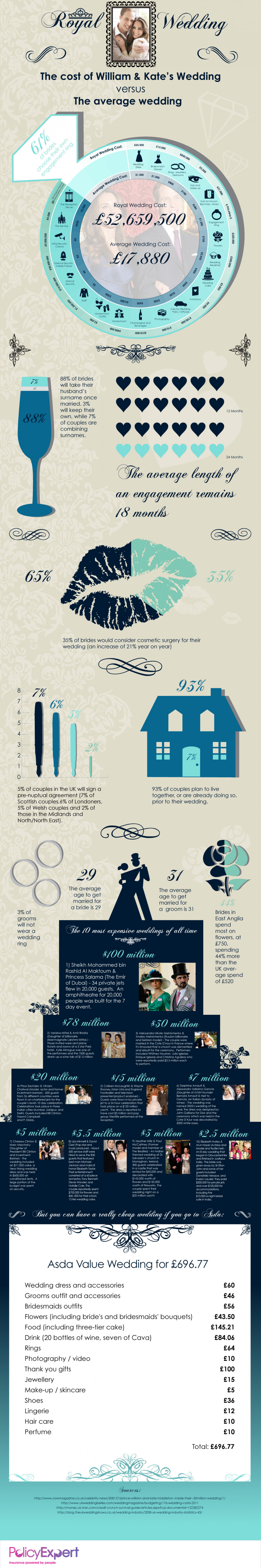 Royal Wedding: The Cost of William and Kate's Wedding Infographic