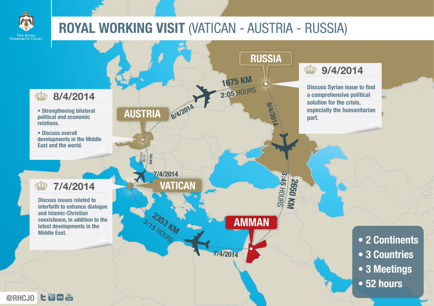 Royal Working Visit (Vatican – Austria – Russia) Infographic