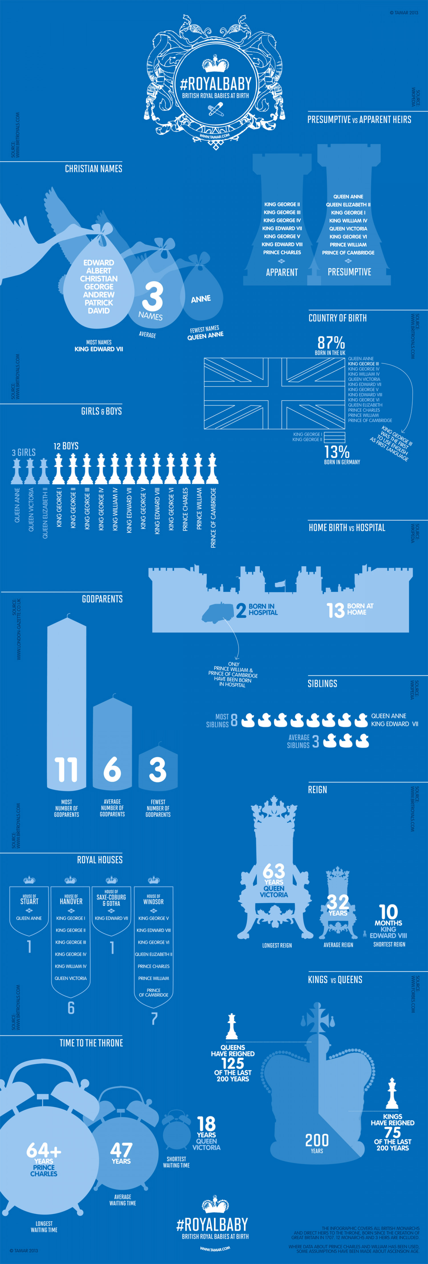 #RoyalBaby - British royal babies at birth Infographic