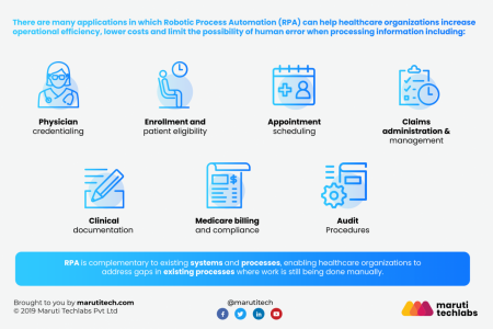 RPA in healthcare Infographic