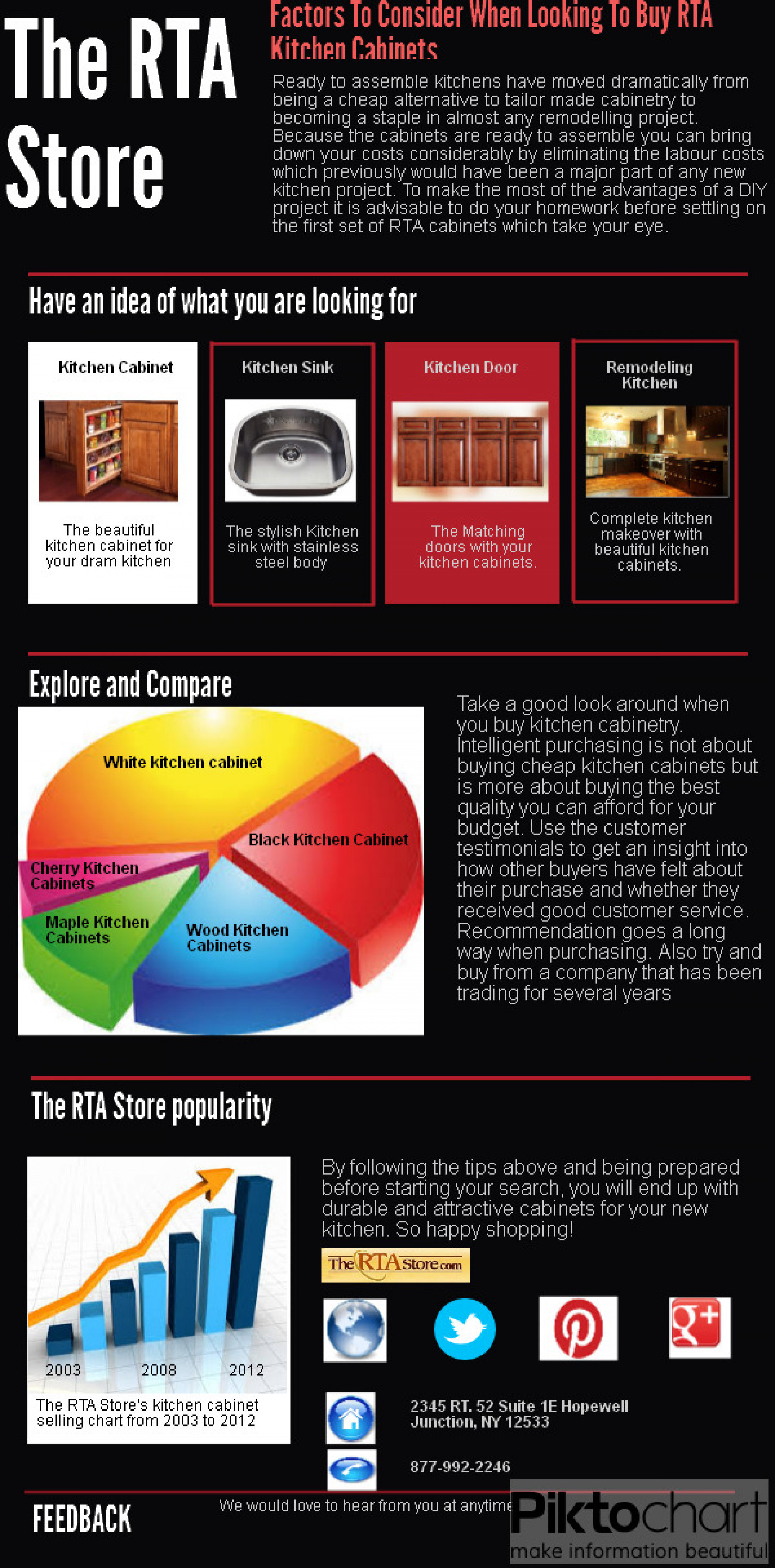 RTA Kitchen Cabinets Infographic