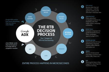 RTB Decision Process Infographic