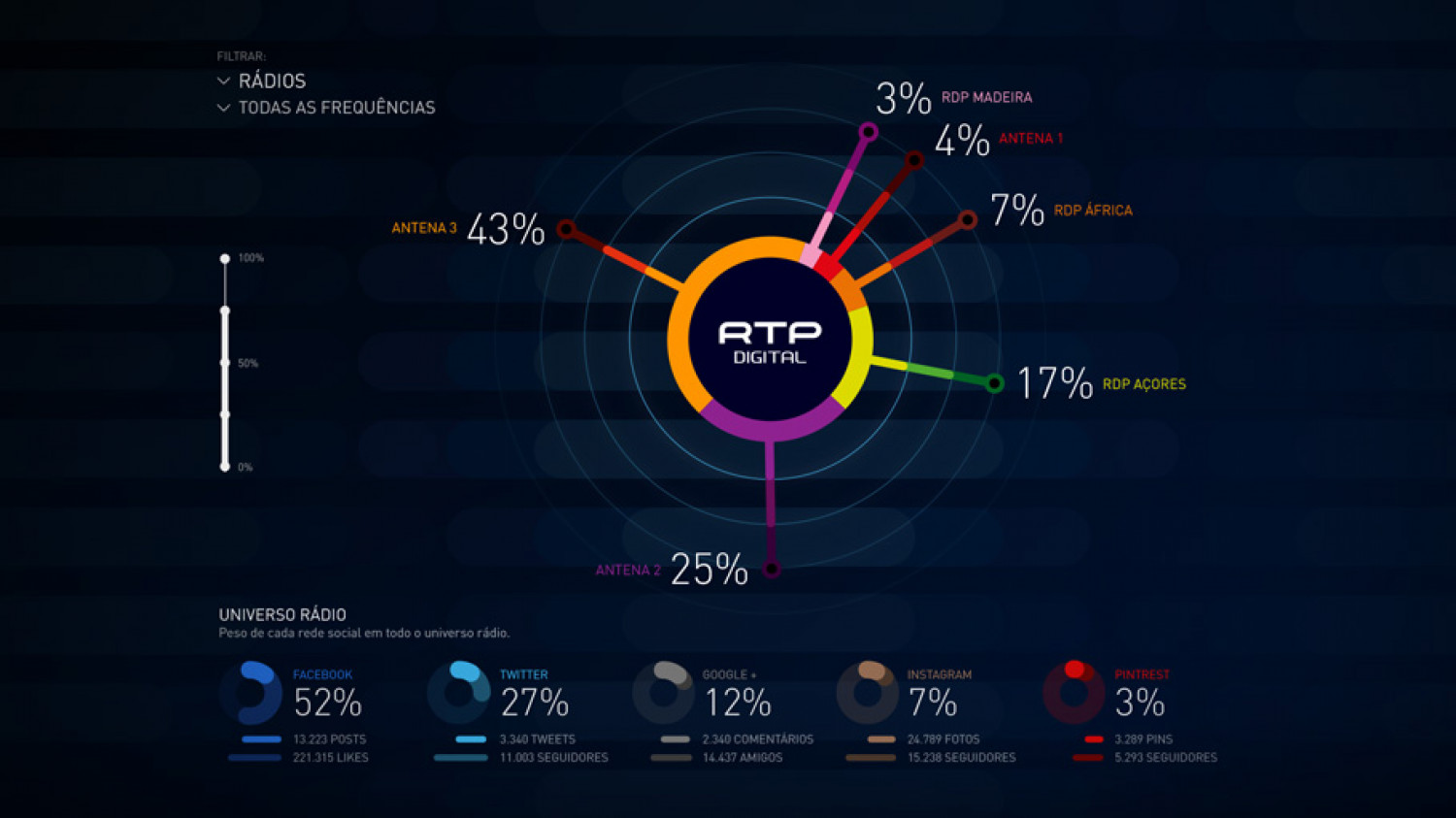 RTP Live: Radio Overview Infographic