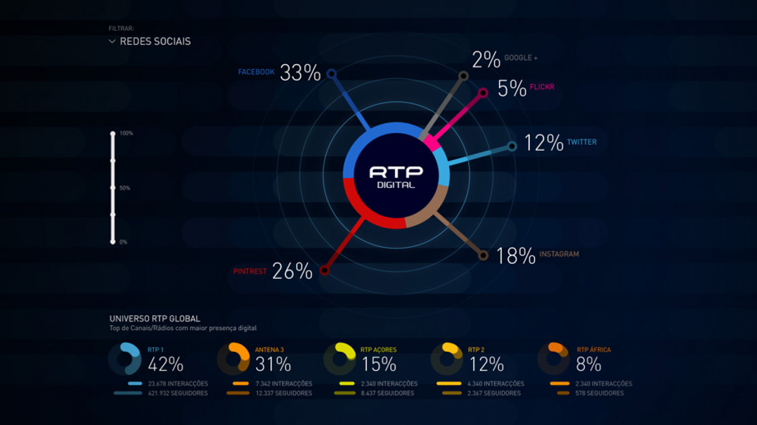 RTP Live: Social Networks Infographic
