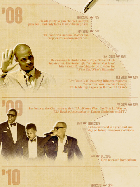 Rubberband Man: Charting T.I's Success Infographic