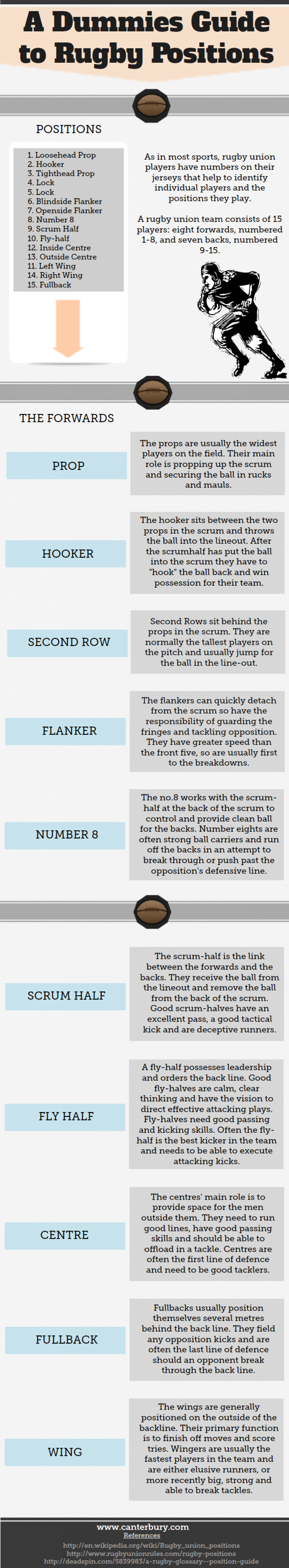 Rugby Positions Guide Infographic