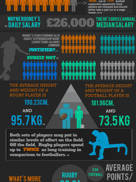 Rugby vs Football Infographic