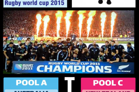 Rugby world cup 2015 Interesting Facts  Infographic
