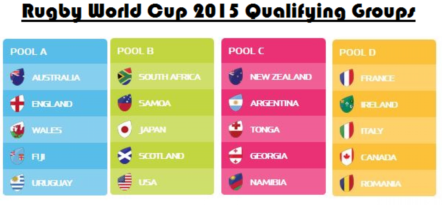 world cup group qualifiers