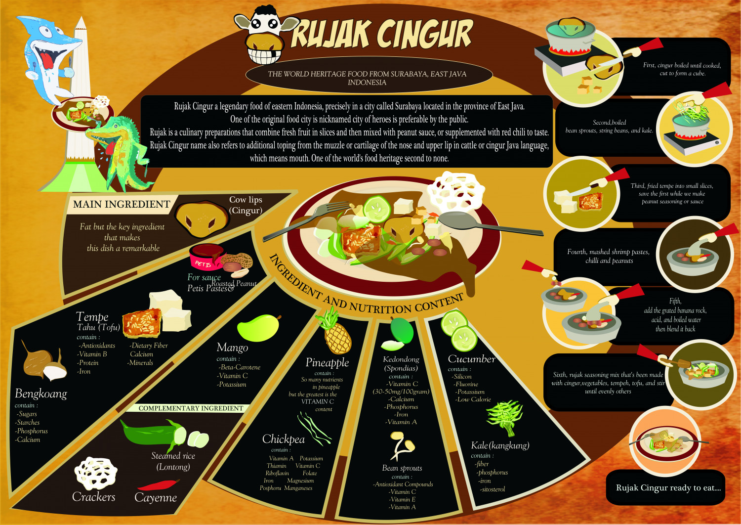 Rujak Cingur (The world heritage food from Java) Infographic