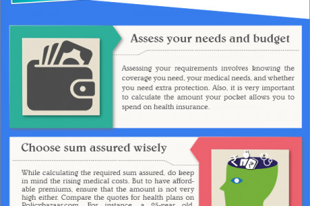Rules to Follow While Buying Health Insurance Infographic