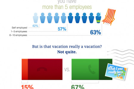 Running a Small Business Is No Summer Vacation Infographic