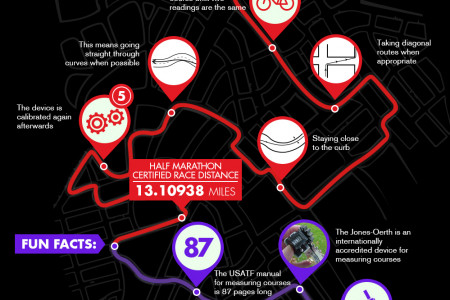 Running GPS vs. Course Length Infographic