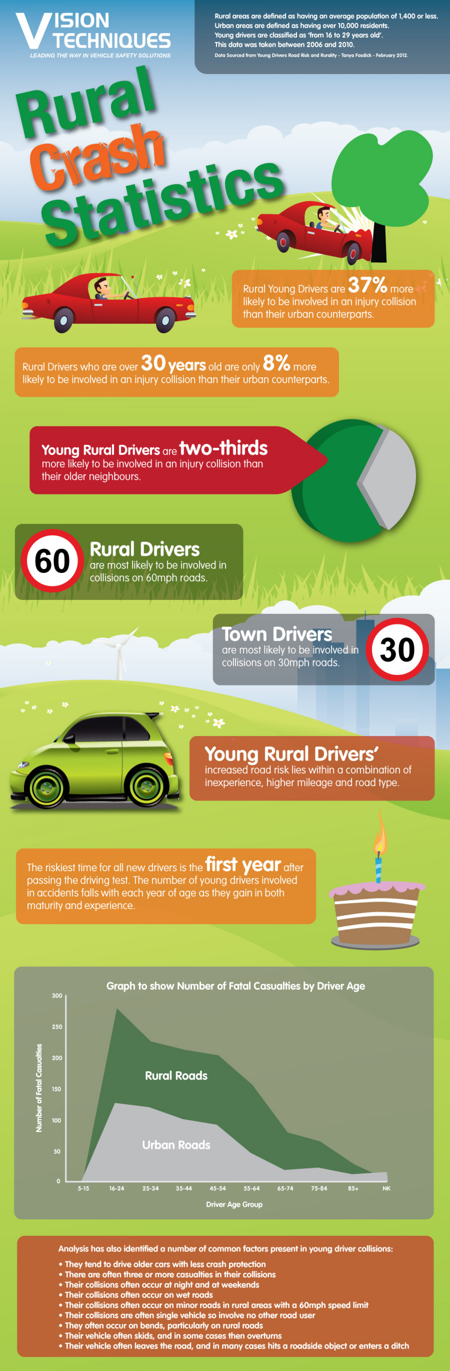 Rural Crash Statistics by Vision Techniques Infographic