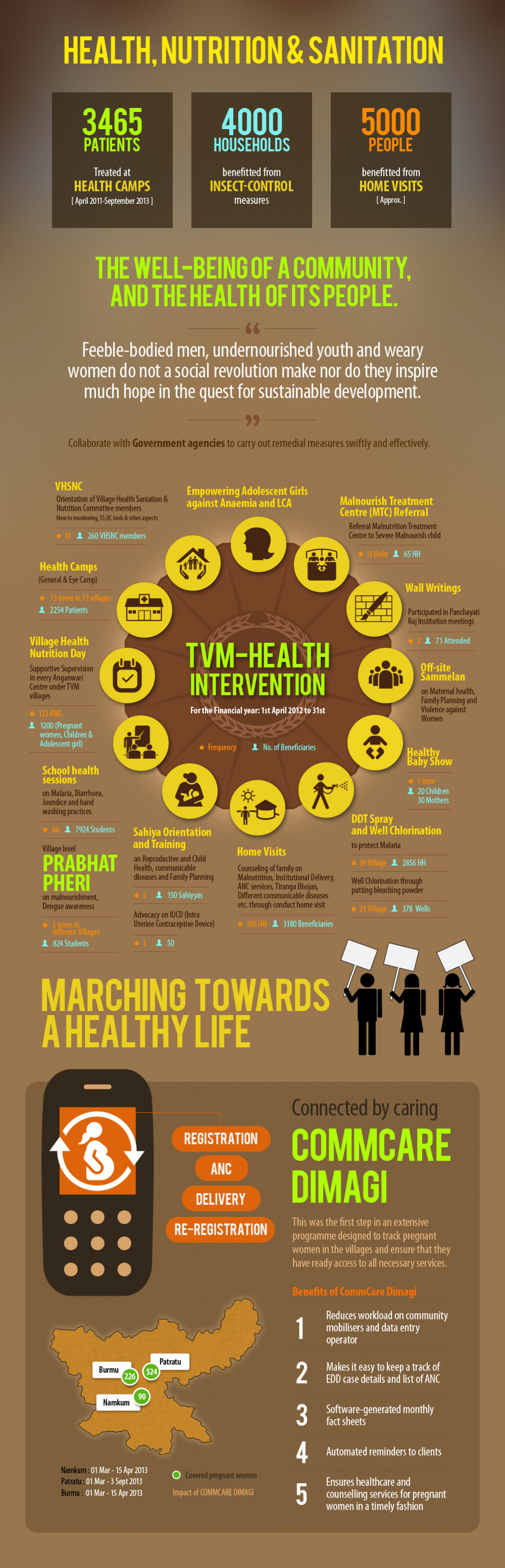Rural Healthcare Infographic