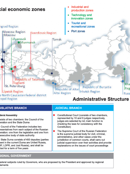 Russian Federation - Legislative and Judicial Branch (Administrative Structure) Infographic
