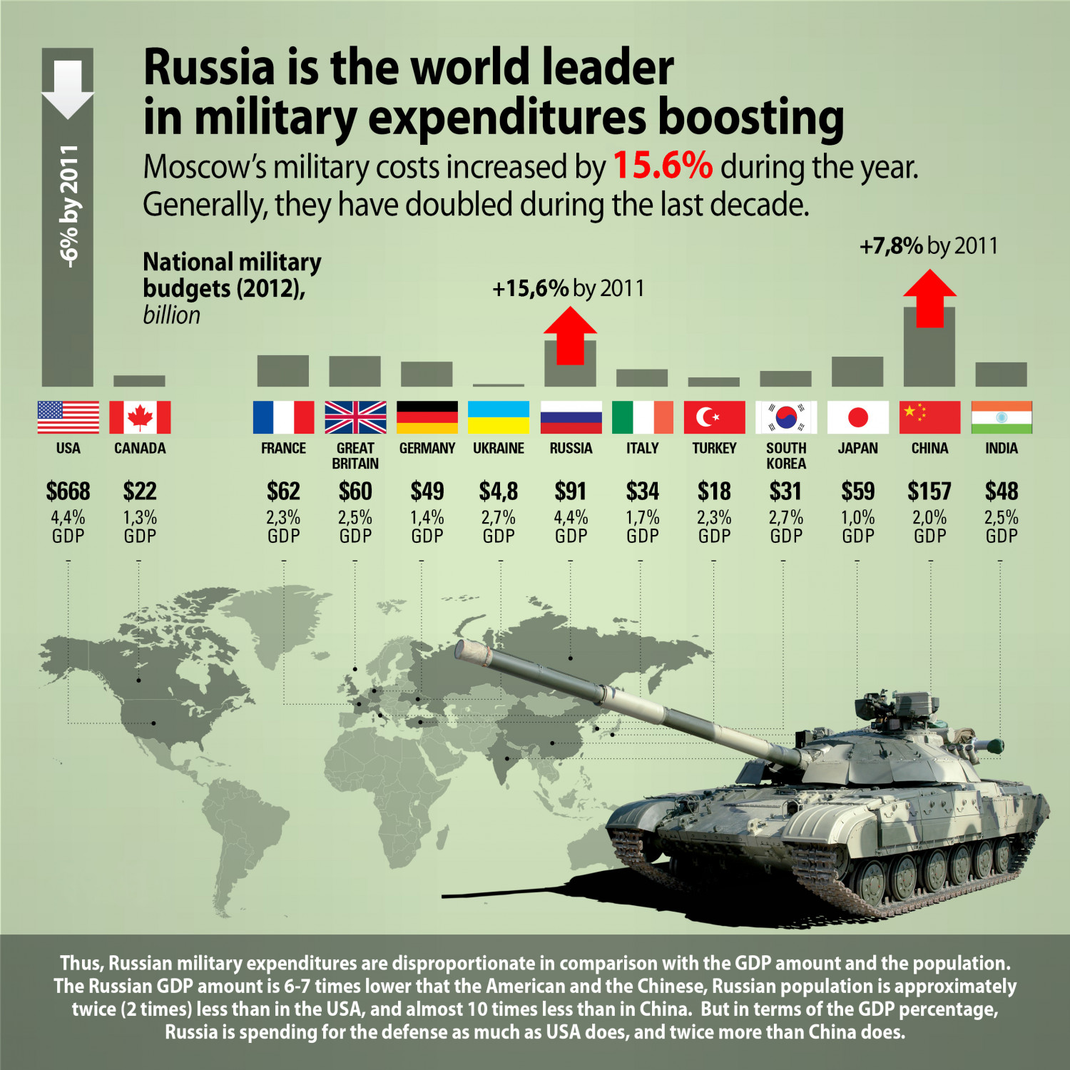 Russia is The World Leader in Military Expenditures Boosting Infographic