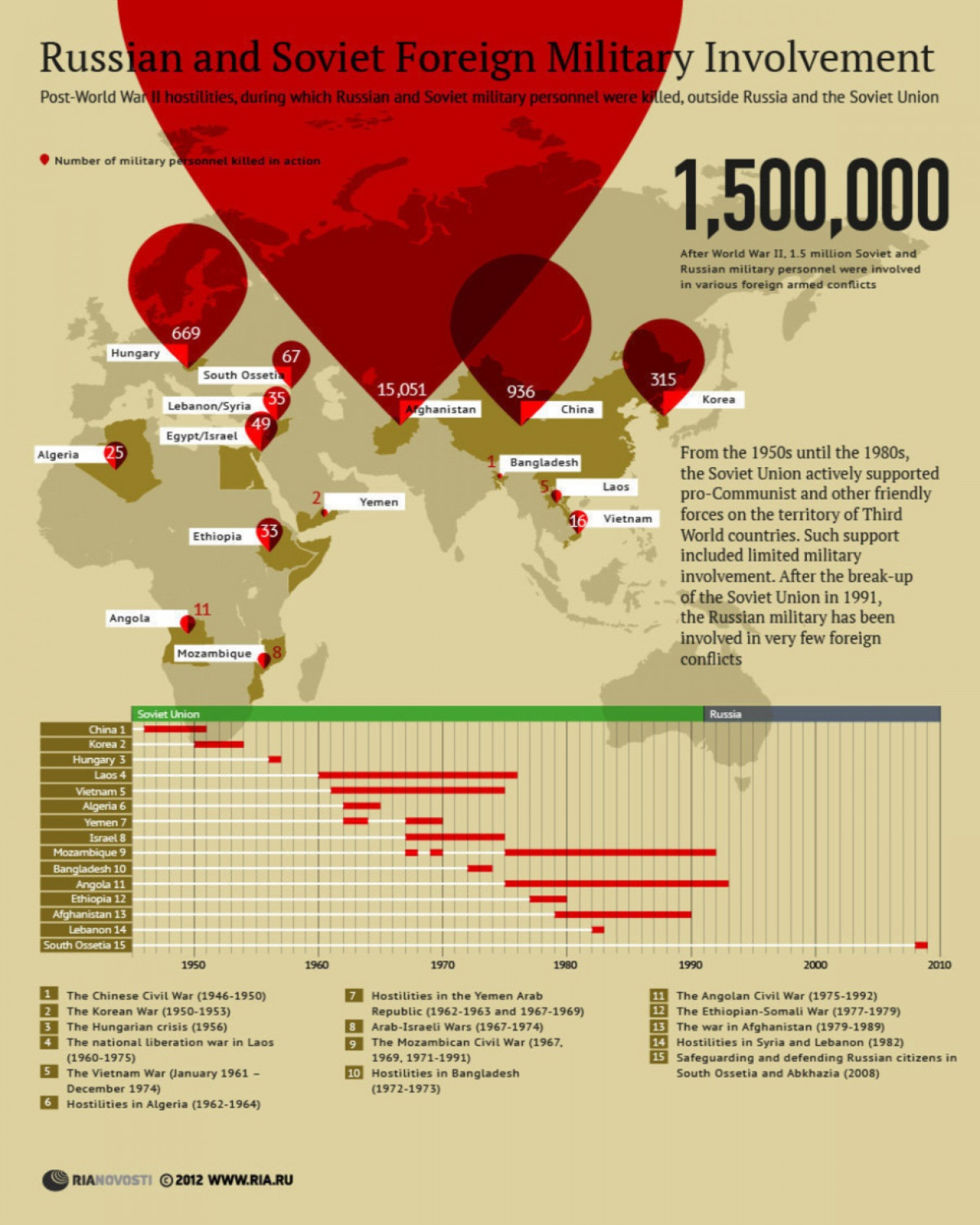 Russian and Soviet Foreign Military Involvment Infographic