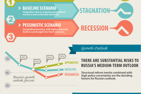 Russian Economic Report 32 Infographic