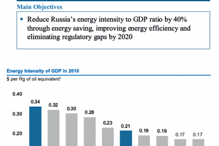 Russian Federation ( ENERGY EFFICIENCY) : Priorities in Modernization of Russia's Ecoomy Infographic