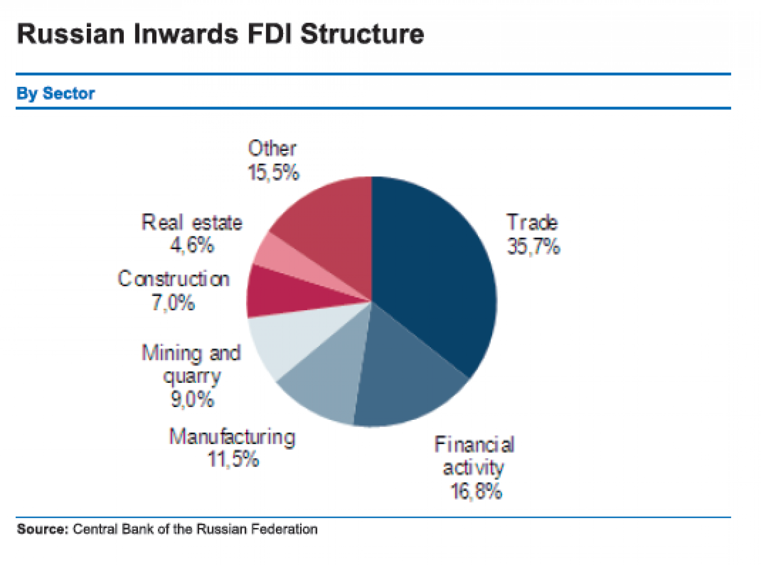 Russian Inwards FDI Structure (By Sector) Infographic