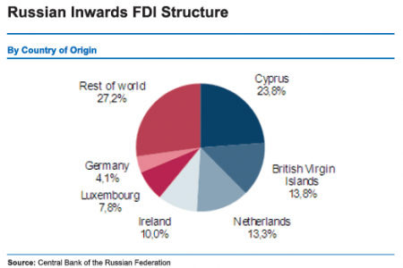 Russian Inwards FDI Structure Infographic