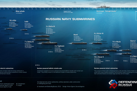 Russian navy submarines Infographic