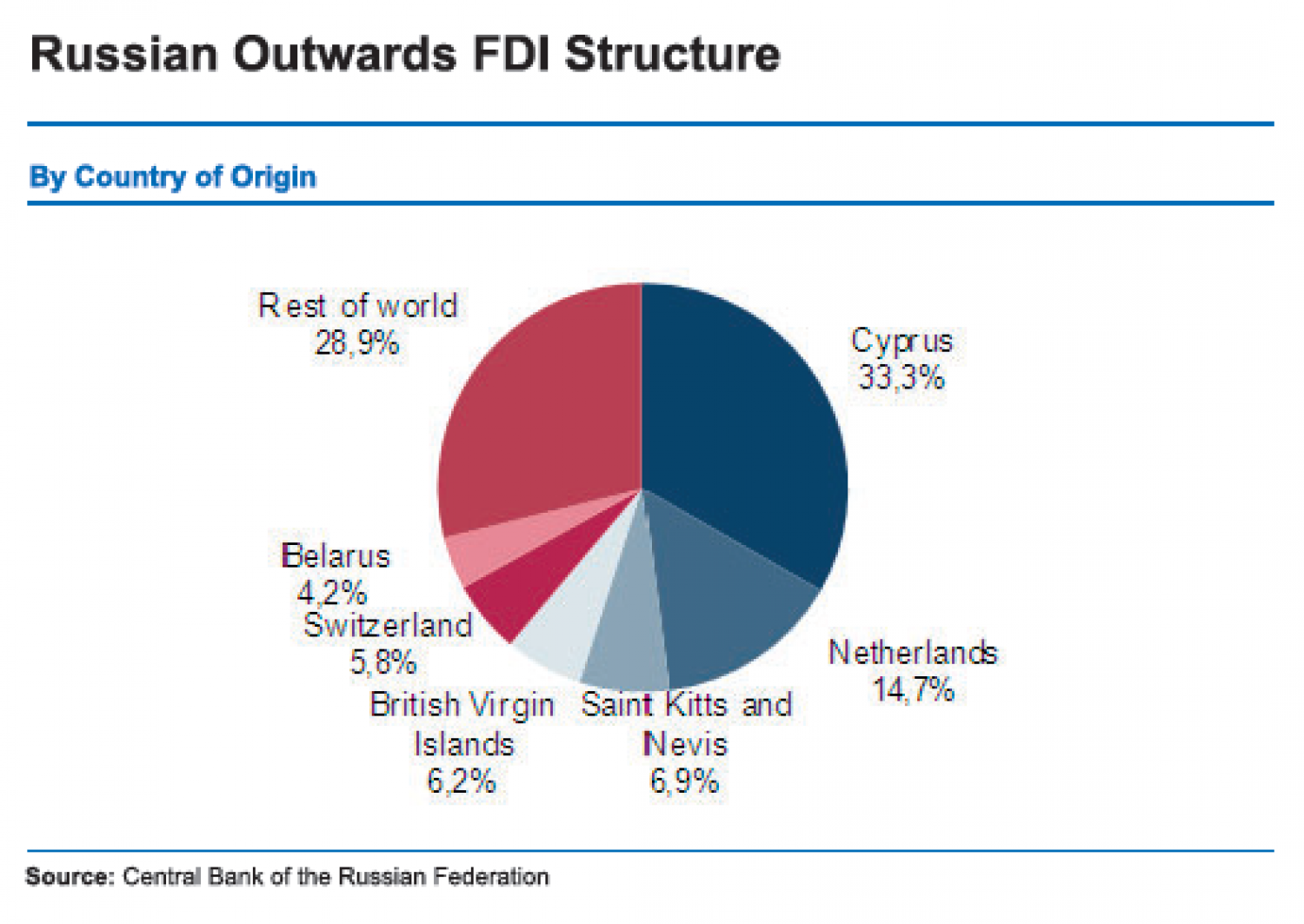 Russian Outwards FDI Structure (By country of origin). Infographic