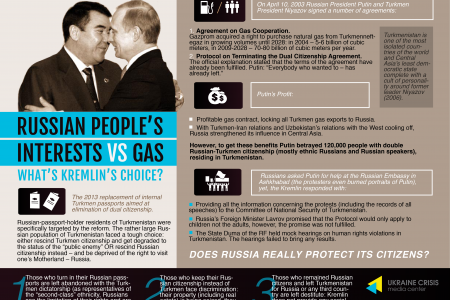 Russian People's Interests vs. Gas: What's Kremlin's Choice? Infographic