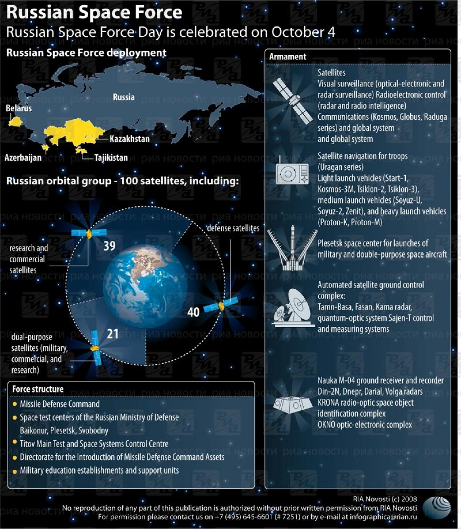 Russian Space Force Infographic